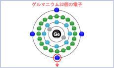 ゲルマニウムの電子